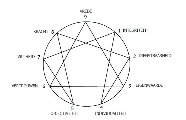 Het Enneagram van Spirituele Integratie